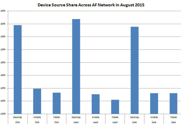 Desktop, Mobile and Tablet stats for August 2015